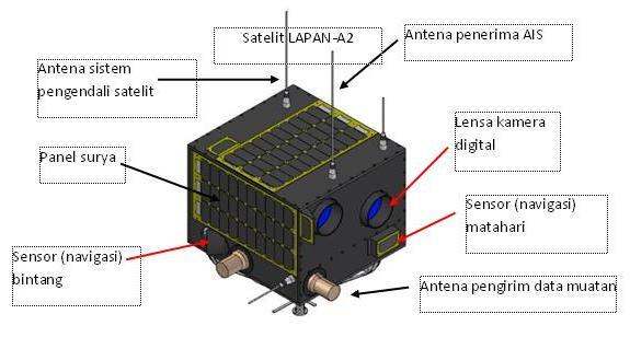 Satelit LAPAN-A2