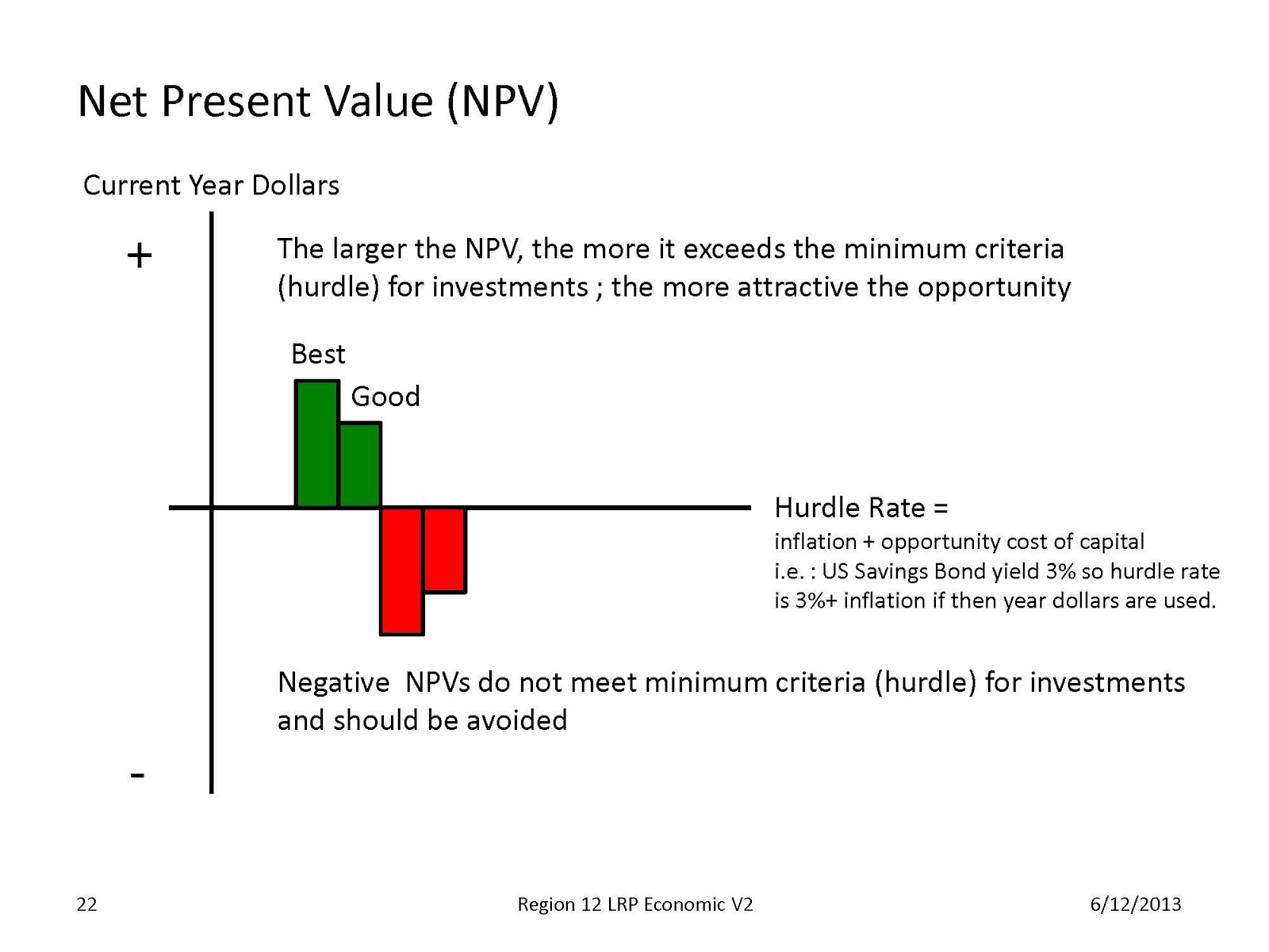 net present value and hurdle rate Net present value and payback b internal rate of return and payback c net present value and average accounting return d internal rate of return and net present value e payback and average accounting return the length of time a firm must wait to recoup, in present value terms, the money it has in.