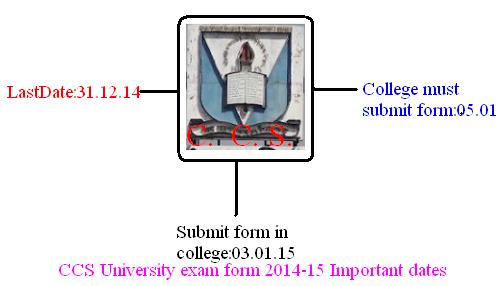 CCS University semester exam form last date extended - CCS ...