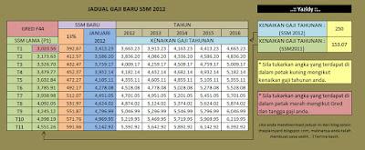 Jadual pengiraan gaji SSM 2012 untuk penjawat awam ~ LEPAK the place u