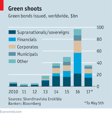 Green bonds channel private-sector funding to the climate