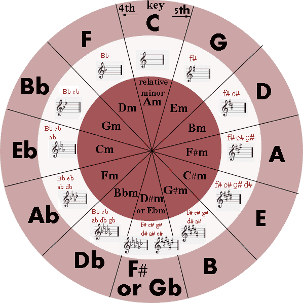 Stupendous image for circle of fifths printable