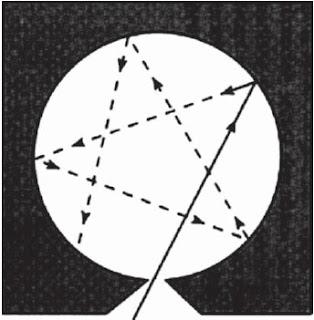 Pemantulan yang terjadi pada benda hitam
