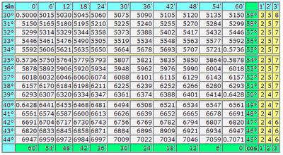 Таблица Брадиса синусы и косинусы. Четырехзначная таблица синусов и косинусов угла. Математика для блондинок. Николай Хижняк.