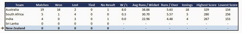 New Zealand team stats - Recent Form in ODI Cricket in Australia (last 24 months)