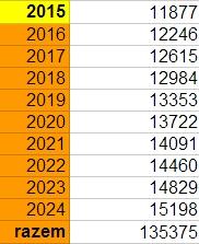 Szacunkowe limity wpłat na IKE do 2025