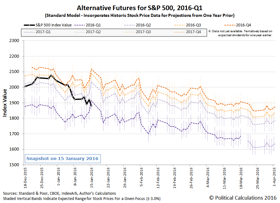 Alternative Futures - S&P 500 - 2016Q1 - Standard Model - Snapshot on 2015-01-15 - Corrected