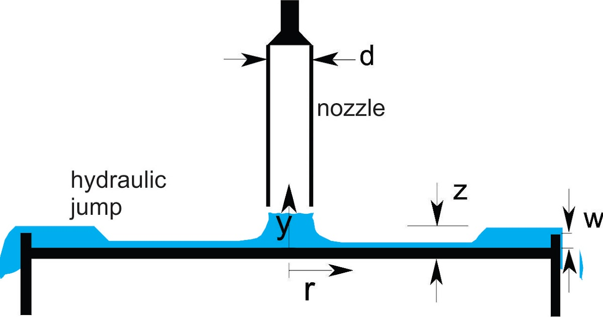 hydraulic jump None – a free powerpoint ppt presentation (displayed as a flash slide show) on powershowcom - id: 1c276f-zdc1z.