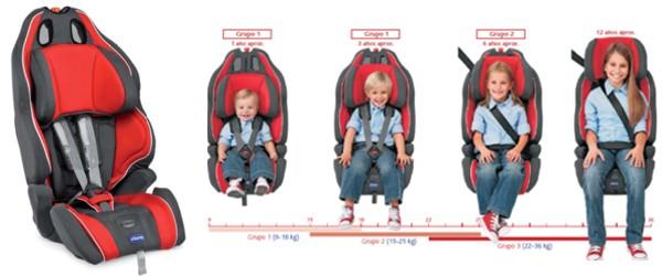 Fraldas rabiscos as cadeiras auto da m - Sillas grupo 2 3 mas seguras ...