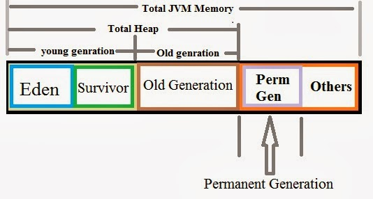 Java heap Young, Old and Permanent Generations
