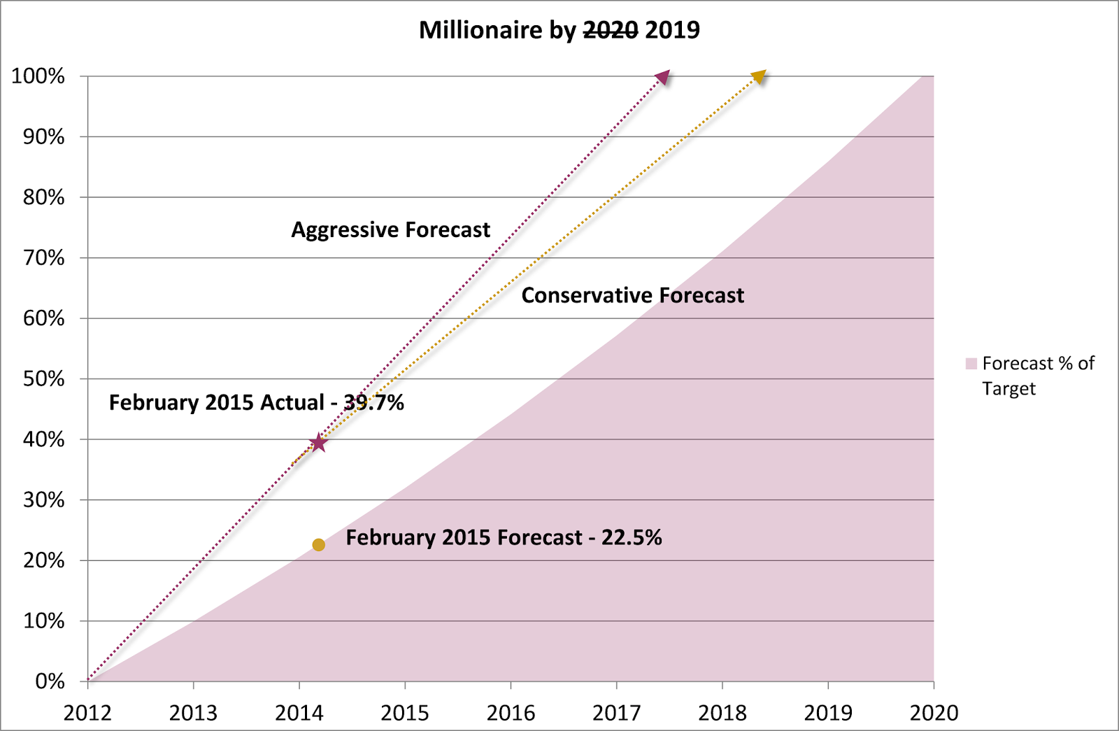 Millionaire by 2019 Plan – February 2015 Update