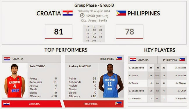 Result: Croatia Wins over Gilas PH on Fiba Basketball World Cup 2014 Match in Spain