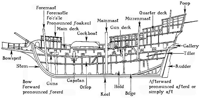 Navy, Nautical, Bilge, Compartments, Decks