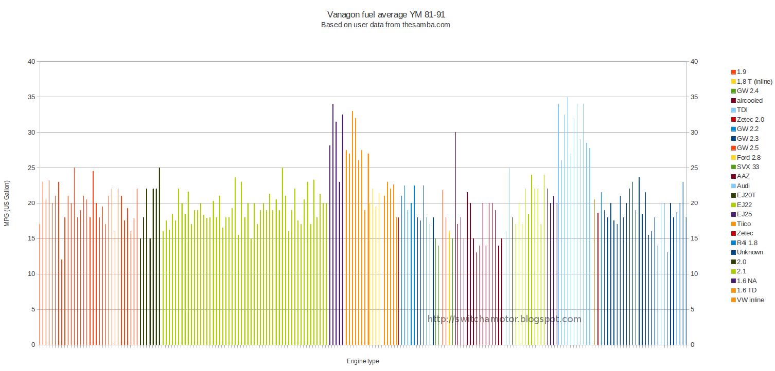Vanagon View Topic Preferred Engine Conversion Ej22 Diagram