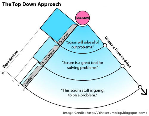Implementing Scrum: Top Down Approach