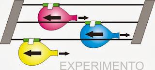 experimento de fisica carrera de globos