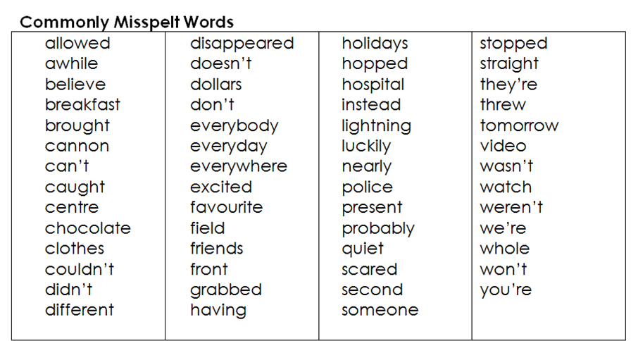 Essential Lists on Multisyllabic Words Worksheets