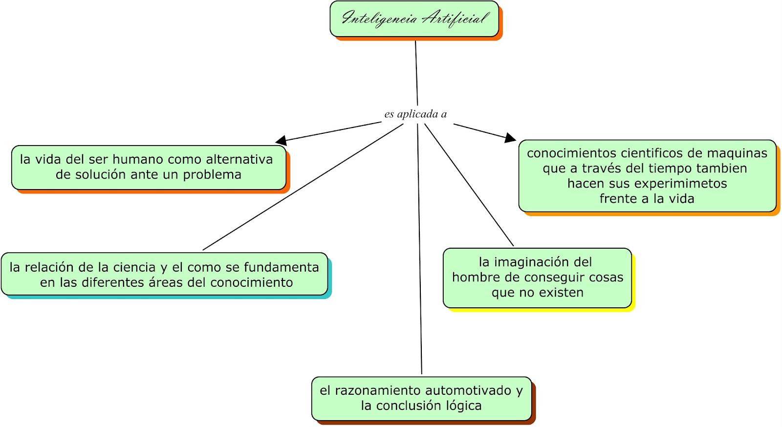 el concepto de inteligencia: