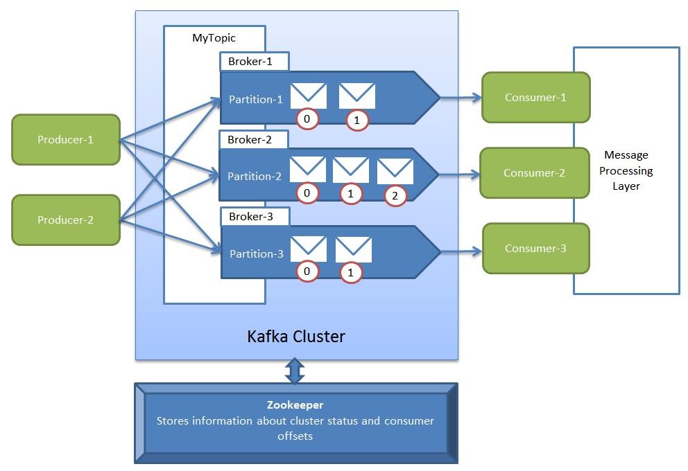 Tech Blog Narendra Verma Apache Kafka Quick Start On Windows
