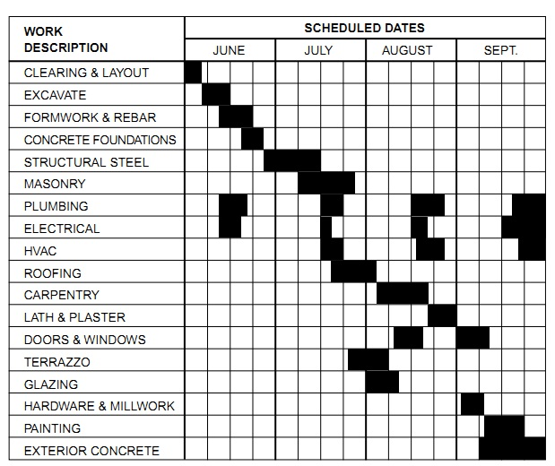 Construction work schedule templates free for Home building project plan