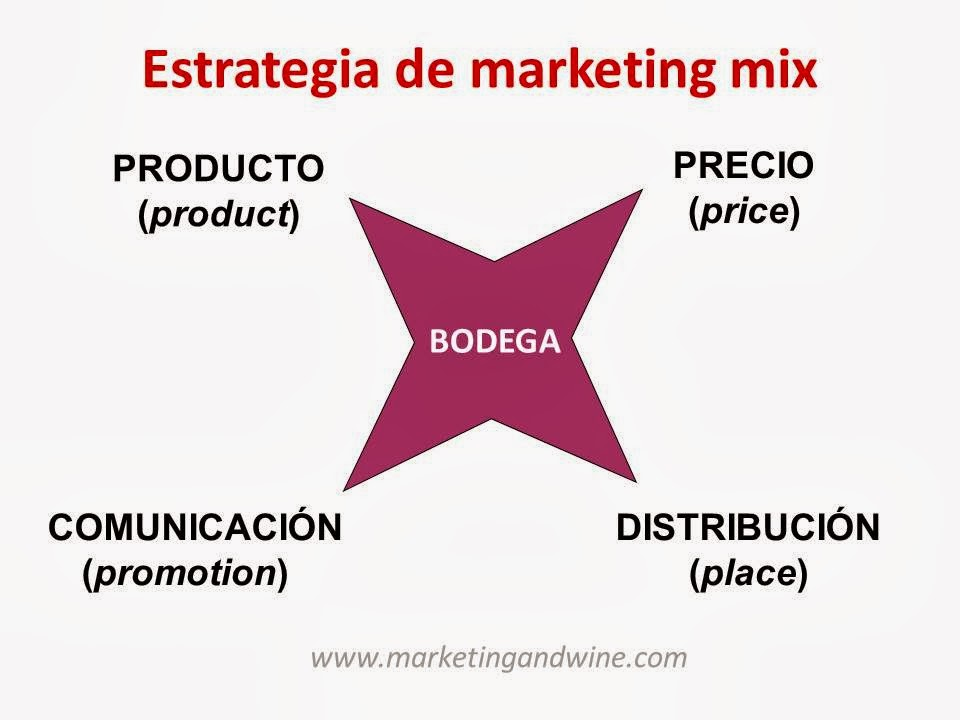 Imagen-Estrategia-Marketing-Mix-Bodega