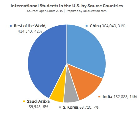 foreign students top four countries-china, india, korea, saudi arabia