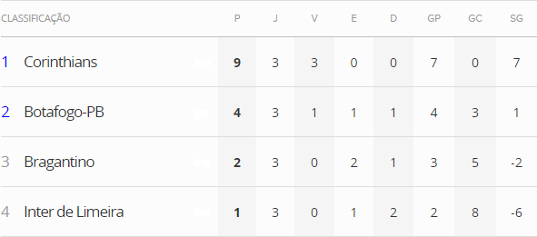 Pelo Grupo 11, Corinthians e Botafogo-PB avançam de fase