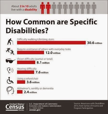 Chart contents: Difficulty walking / climbing stairs 30.6 million, Require assistance of others for everyday tasks 12.0 million, Vision difficulty (partial or total) 8.1 million, Hearing difficulty 7.6 million, using a wheelchair 3.6 million, Alzheimers, senility or dementia 2.4 million.