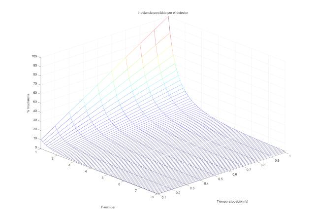 Irradiancia-en-función-del-número-F-y-tiempo-exposición