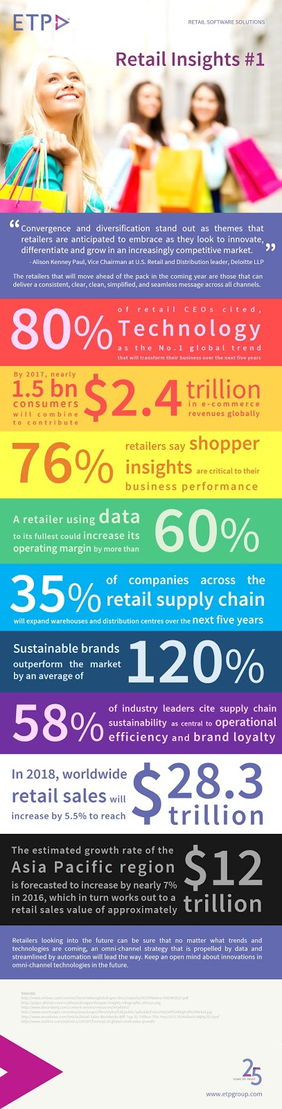 Retail Insights Infographic