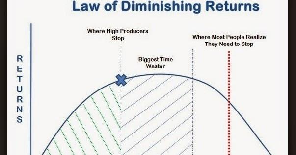 law of marginal returns