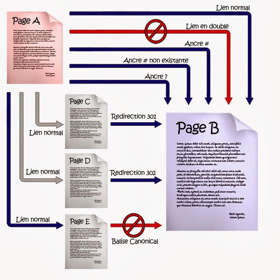 سيو و عدد الروابط في كل صفحة