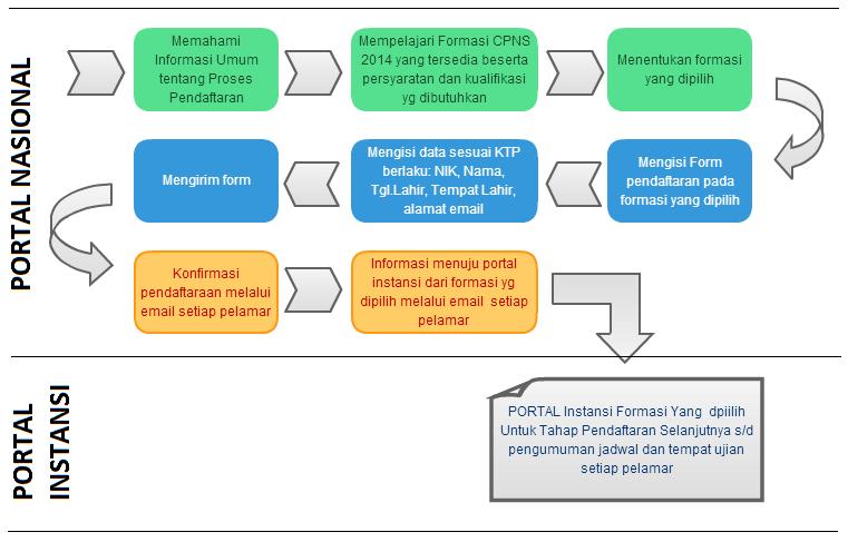 Tata Cara Pendaftaran CPNS 2014 Jalur Umum