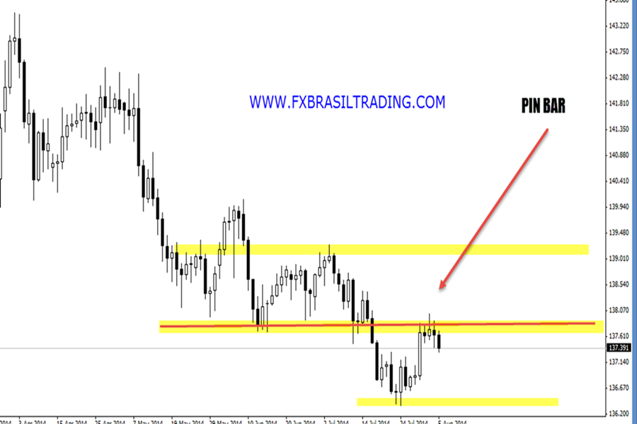 forex price action mercado