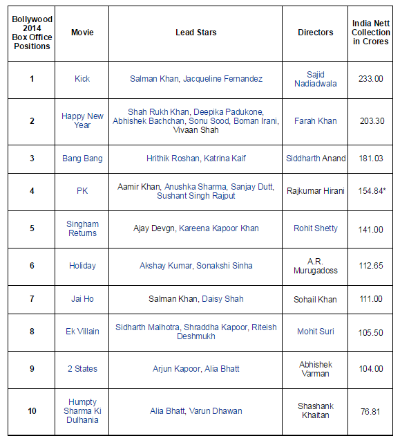 Pk movie becomes 4th highest grosser of 2014 beats singham - Top bollywood movies box office collection ...