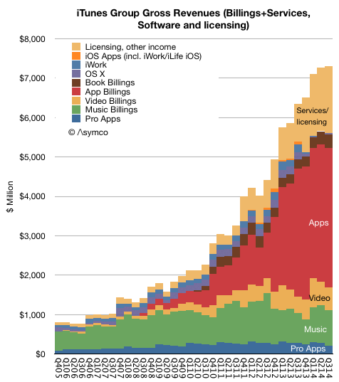 """Apple App Store Revenues by type"""