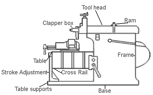 mechanical technology  working and parts of shaper machine