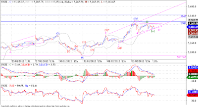 Nifty facing resistance aroung 5300, once taken out next stop is 5400 !