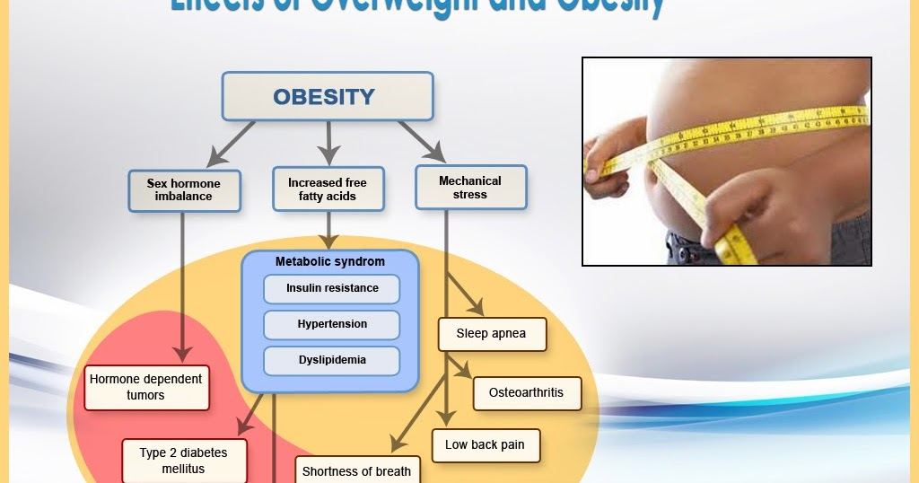to what extent is obesity in Obesity is when your body has too much fat obesity can cause a lot of damage  to your body people with severe obesity are more likely to have other diseases.