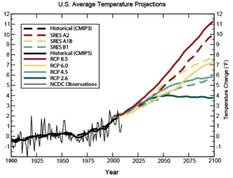 The GREEN MARKET ORACLE: More Evidence for Anthropogenic Climate ...
