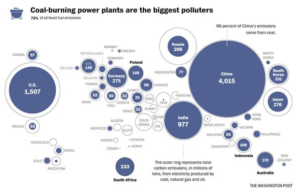 Coal-burning power plants are the biggest polluters