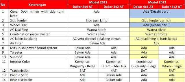 spesifikasi Mitsubishi Pajero Sport Dakar 4x4 dan Pajero Sport Dakar 4x2