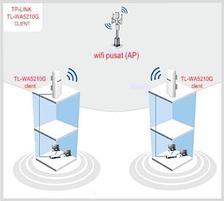 Setting TP-Link TL-WA5210G Sebagai Client