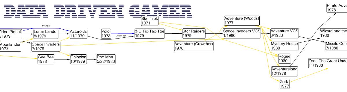 Data Driven Gamer