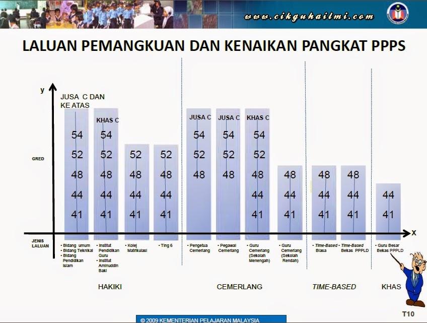 Laluan Kenaikan Pangkat bagi Guru PPPS
