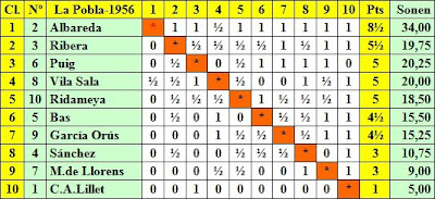 Clasificación por orden de puntuación del II Torneo Nacional de Ajedrez de La Pobla de Lillet 1956