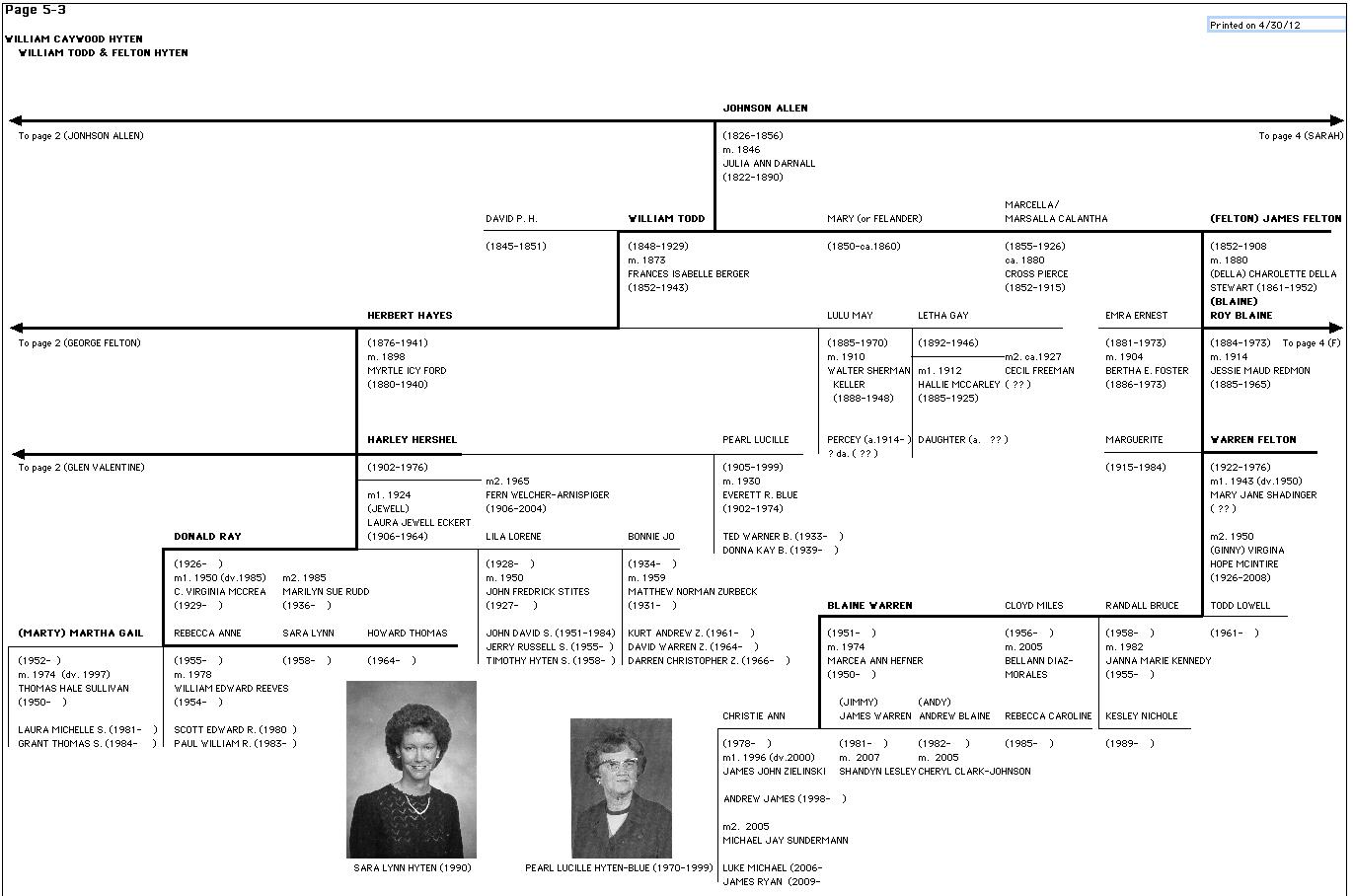 President Zachary Taylor Family Tree Hyten-hiten family treesZachary Taylor Family Tree