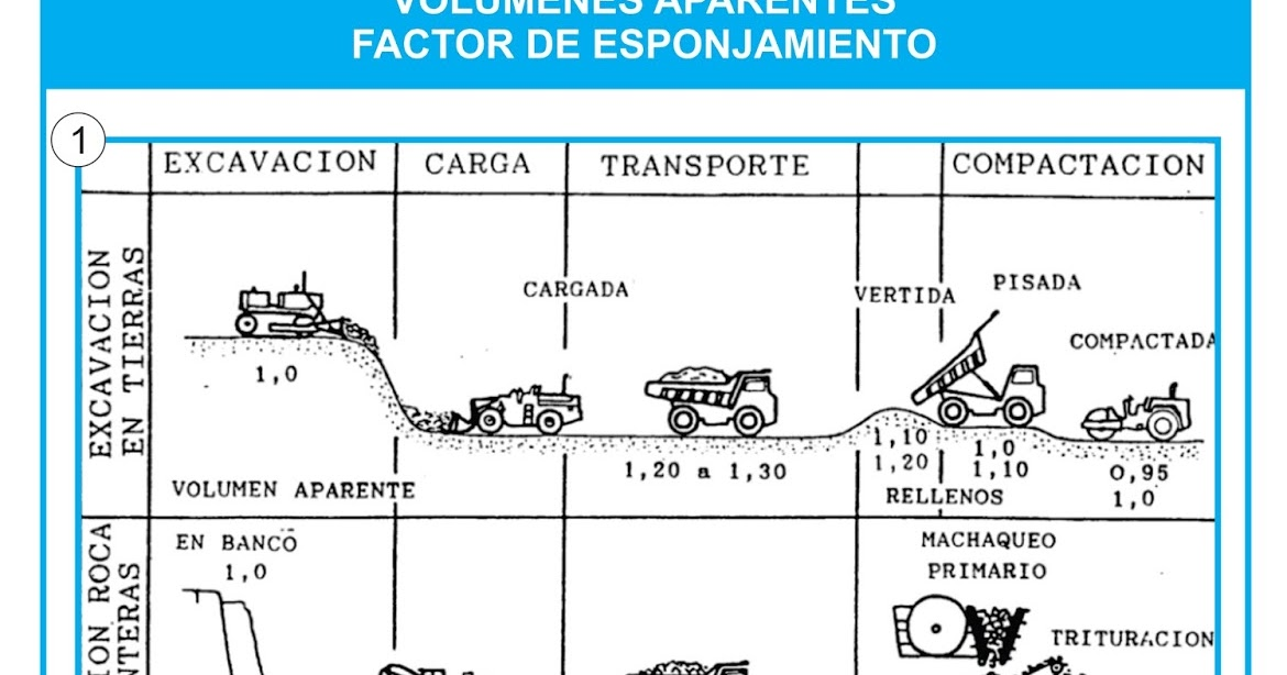 top geology per factor de esponjamiento