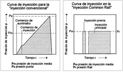 Curva de Inyección convencional y Common Rail