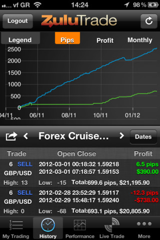 The best forex strategy 2012